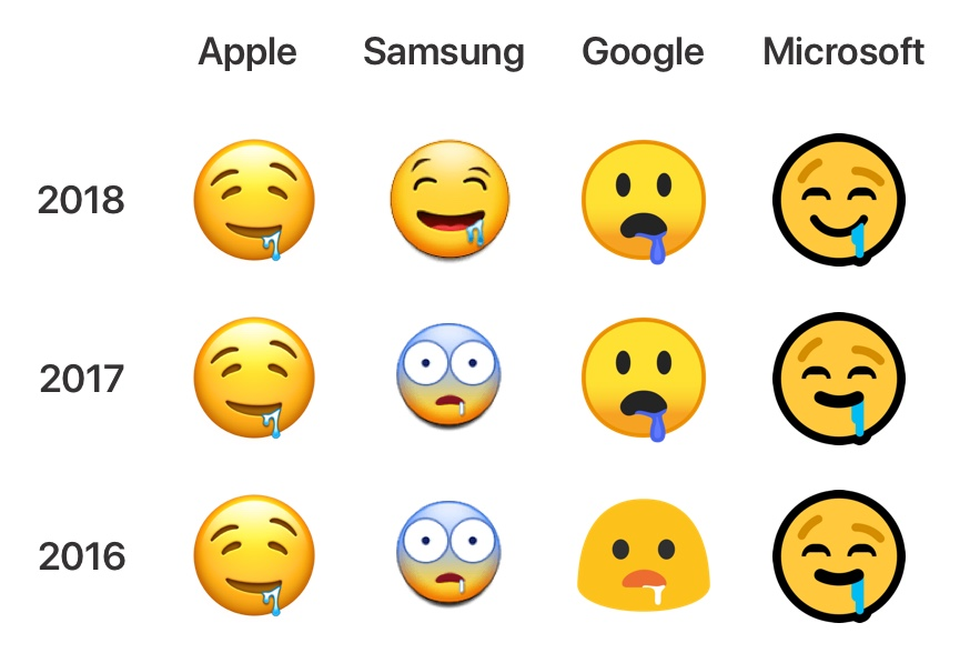 Example of emoji fragmentation with the Drooling Face emoji.