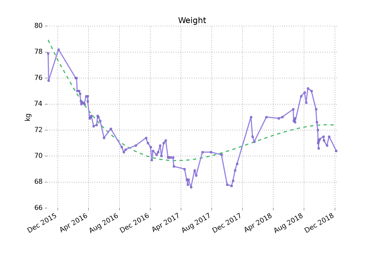 Generated weight chart